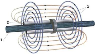 Wasserenergetisierung mit Pen Yang