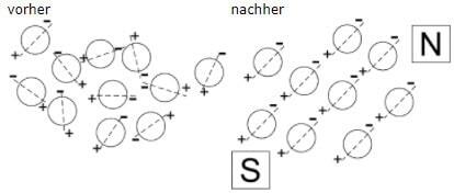 Ausrichtung der Energiequanten nach PenYang Methode