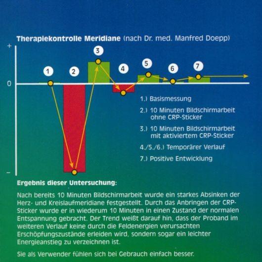 PEN-YANG Computer-Strahlungs-Schutz Aufkleber Meridianmessung Auswirkungen auf den Körper